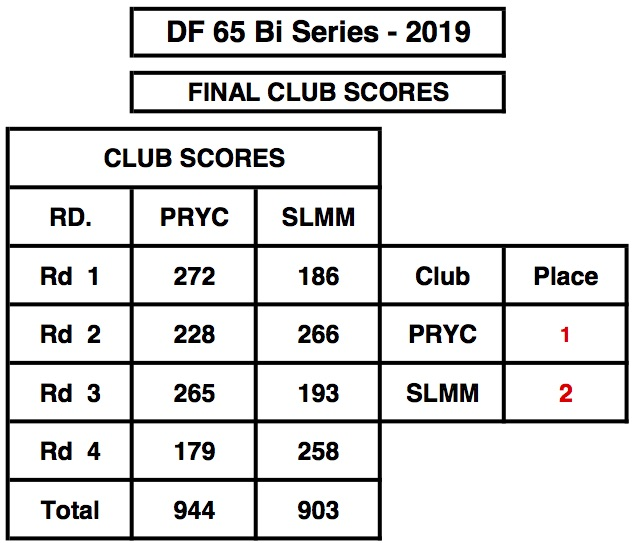DF65ClubScores2019